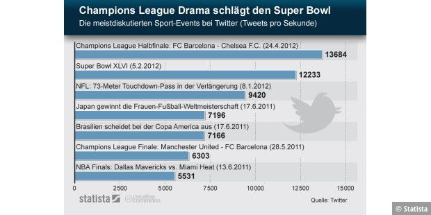 Champions League Drama schlägt Super Bowl