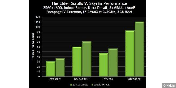 Geforce-Update: Performance-Boost für Skyrim