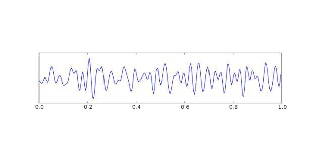 Beta-Wellen liegen im Bereich zwischen 13 Hz und 30 Hz undtreten in unterschiedlichsten Zusammenhängen auf. Sie werden sowohlwährend des REM-Schlafs als auch bei Einnahme von Psychopharmakagemessen. Sie erscheinen aber ebenfalls bei Anspannung.