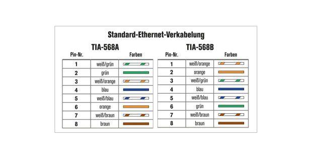 Von den beiden Standards für die Ethernet-Verkabelung istder TIA-568A der gebräuchlichere. Wichtig ist vor allem, dass dieStecker über das Kabel 1:1 verbunden werden.