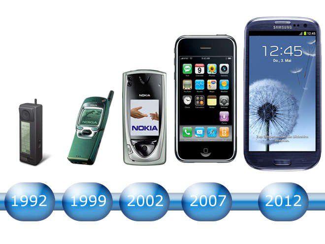 Die Entwicklung Des Handys