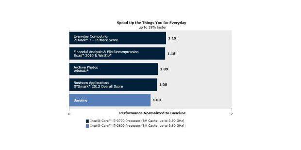 Bei der Arbeit bis zu 19 Prozent schneller: DerIvy-Bridge-Prozessor Core i7-3770 lässt Mitarbeiter deutlichweniger warten als der schon schnelle Verwandte Core i7-2600 ausder Sandy Bridge-Familie.