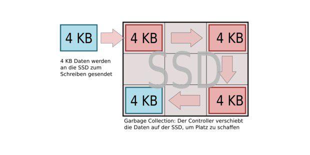 Die interne Garbage Collection auf SSDs verschiebt Datenauf dem Flash-Speicher immer wieder, um Platz zu machen