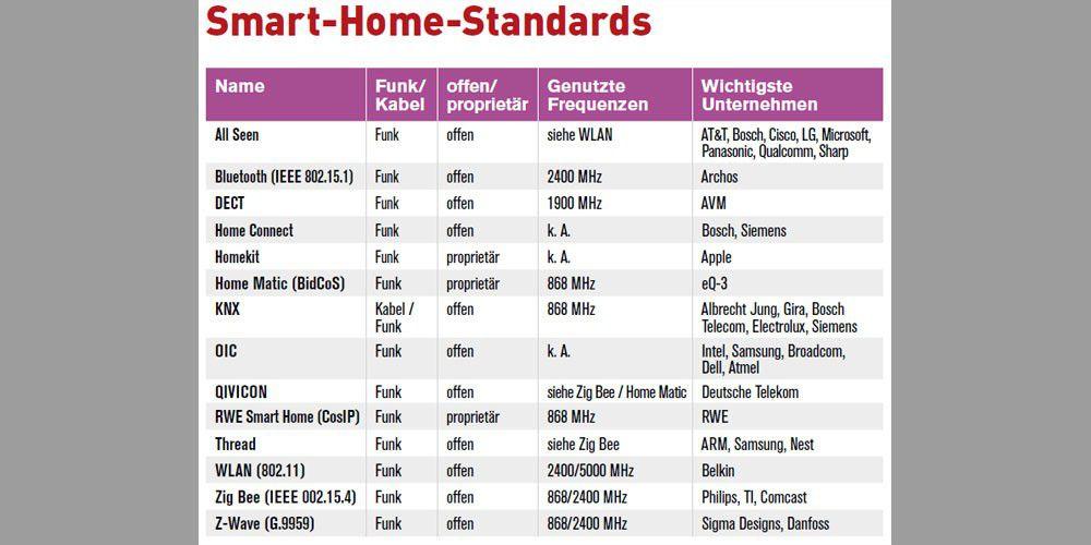 Kommunikationsstandards Furs Smart Home Im Vergleich Pc Welt