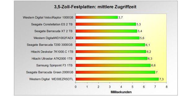 Zum Vergleich: mittlere Zugriffszeit der zehn schnellsten3,5-Zoll-Festplatten im Test.
