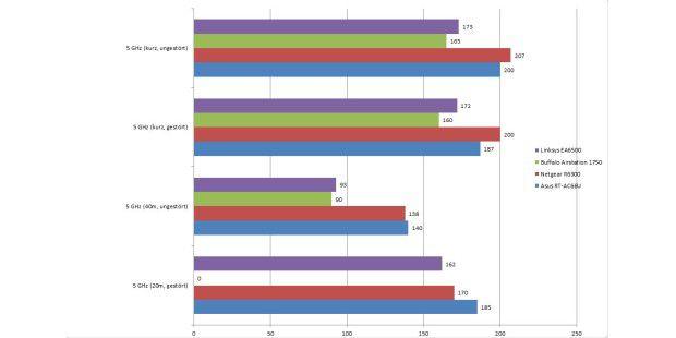 Datenrate bei der Übertragung über 5 GHz (inMBit/s)