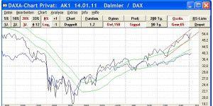 Daxa-Chart Privat