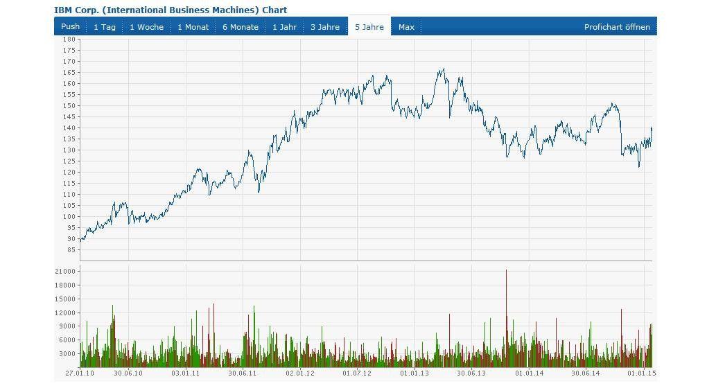 Ibm Aktienkurs