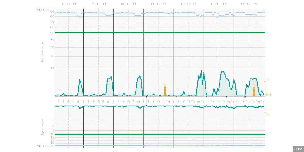 Fritzbox: Wie stabil ist Ihre DSL-Verbindung? - PC-WELT