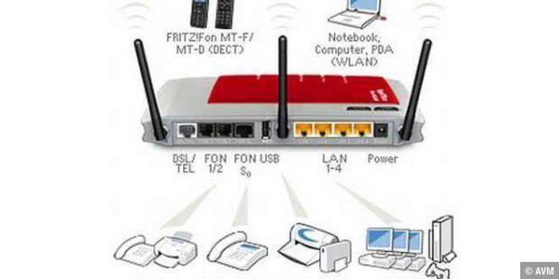 Netzwerk Und Internetzugang Fur Das Home Office Einrichten Pc Welt