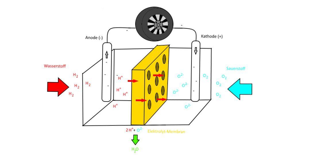 Wie Funktioniert Eine Brennstoffzelle