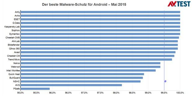 Malware-Erkennungsraten der getesteten Security-Apps