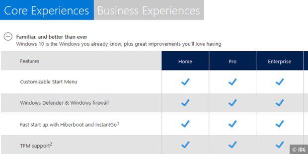 windows 10 home vs pro so unterscheiden sich die versionen pc welt. Black Bedroom Furniture Sets. Home Design Ideas