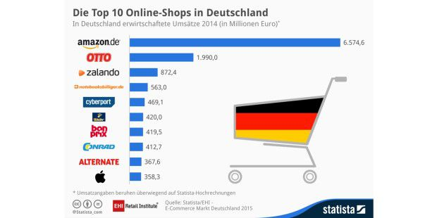 Die Top 10 Online-Shops in Deutschland