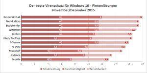 Test: Die besten Antiviren- Tools für Windows 10 im Büro