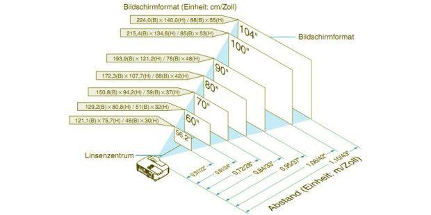 so ermitteln sie die optimale projektionsfl che f r ihren. Black Bedroom Furniture Sets. Home Design Ideas