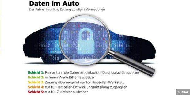 Datenkrake Auto Dient Als Beweismittel Gegen Den Fahrer Pc Welt