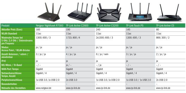 WLAN-Router (3)