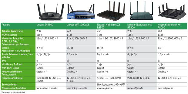 WLAN-Router (2)