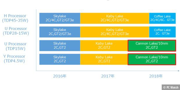 Geleakte Roadmap für Intel Notebook-CPUs