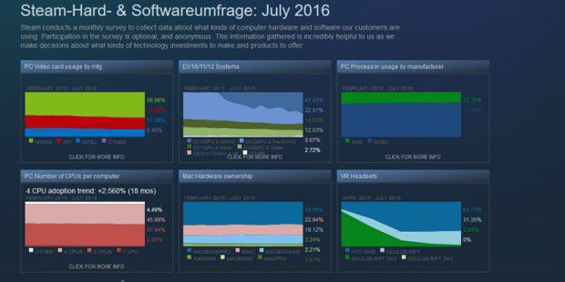 Steam-Hard- und Softwareumfrage: Juli 2016