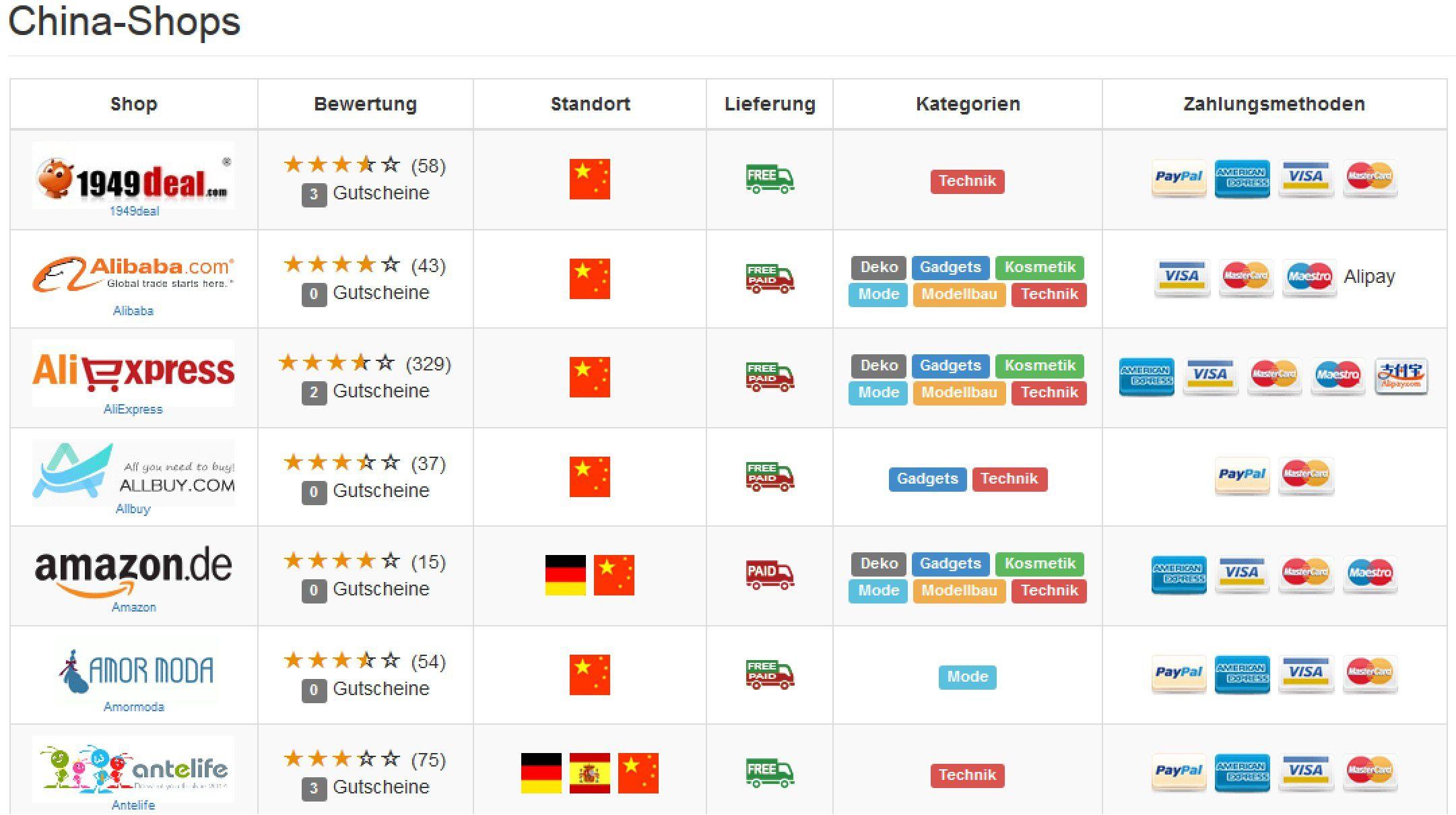 3ab5ea2cd5ae16 Vergrößern Die neue Preissuchmaschine Panda-Check bietet einen einfachen  Preisvergleich in mehr als 100 chinesischen Onlineshops
