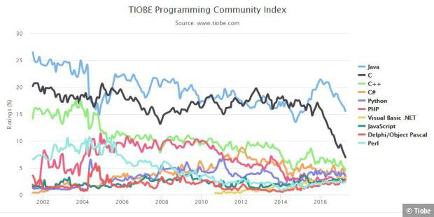 Tiobe-Index: Hack unter den Top-50 Programmiersprachen