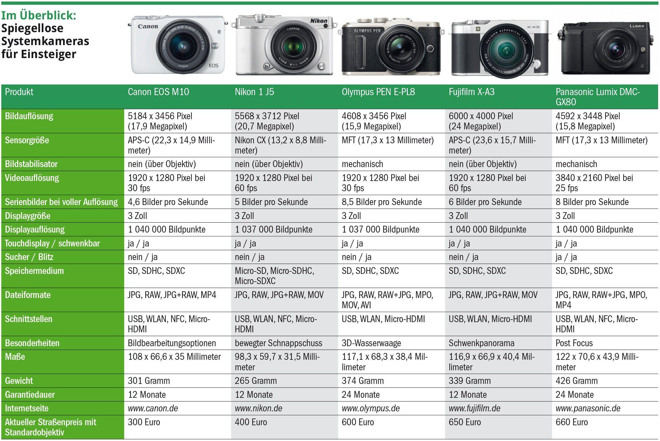 Kaufberatung: Diese Kamera passt zu Ihnen - PC-WELT