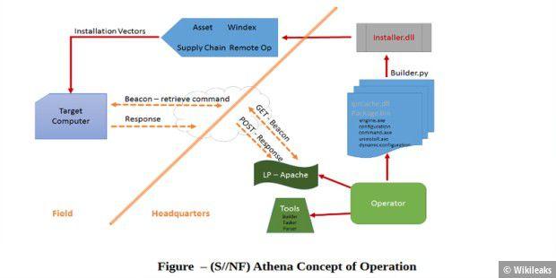 CIA-Tool Athena knackt auch Windows 10