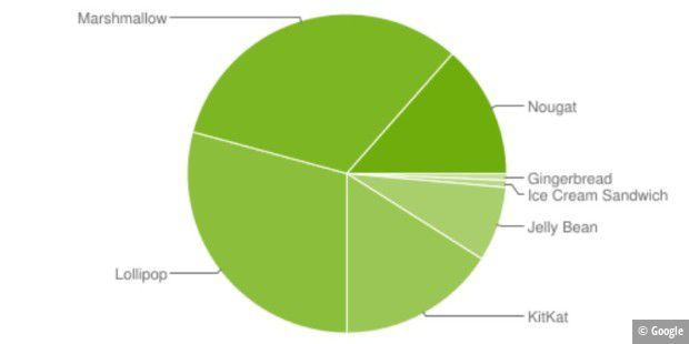 Auf 13,5 Prozent aller Androiden läuft Nougat