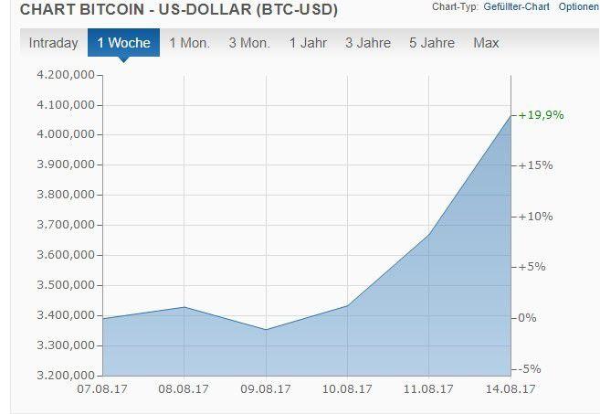 Bitcoin Wertverlauf