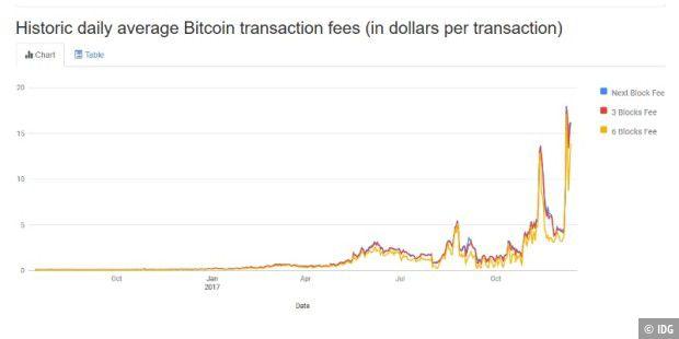 Bitcoin GebГјhren