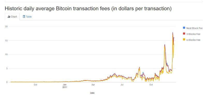 Gebühren Bitcoin.De