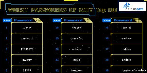 Die schlimmsten Passwörter 2017: Platz 1 unverändert