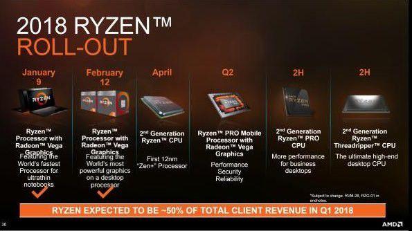 AMD Ryzen: Alle CPUs von 2019, 2018 & 2017 samt