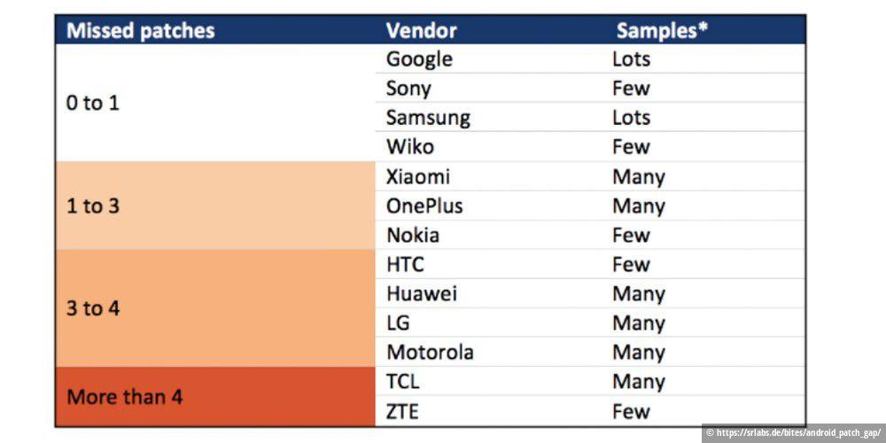 Android-Smartphone-Hersteller täuschen Sicherheits-Updates oft nur vor