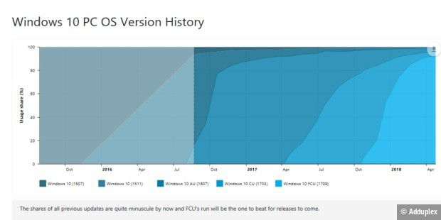 Windows 10 PC OS Version History