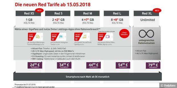 Vodafone GigaCube: Ab 14. Mai mit 200GB Datenvolumen