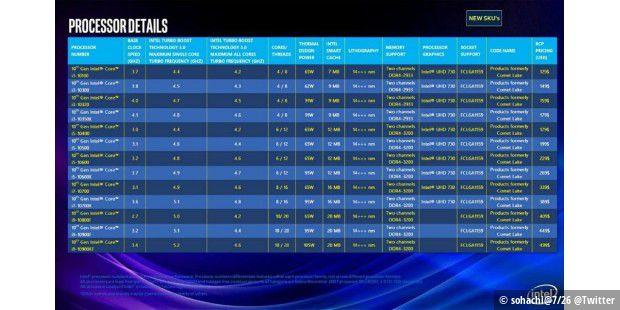 Intel Comet Lake: angeblich bis zu 10 Kerne und neuer Sockel