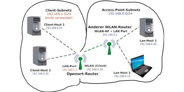 alter router als repeater
