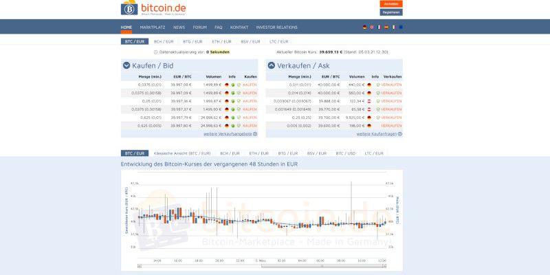 Wie viel kostet 360 Bitcoin?