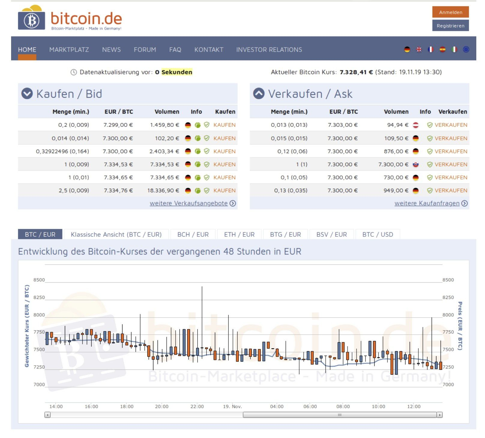 geld verdienen online websites kostenlos bitcoin anmelden